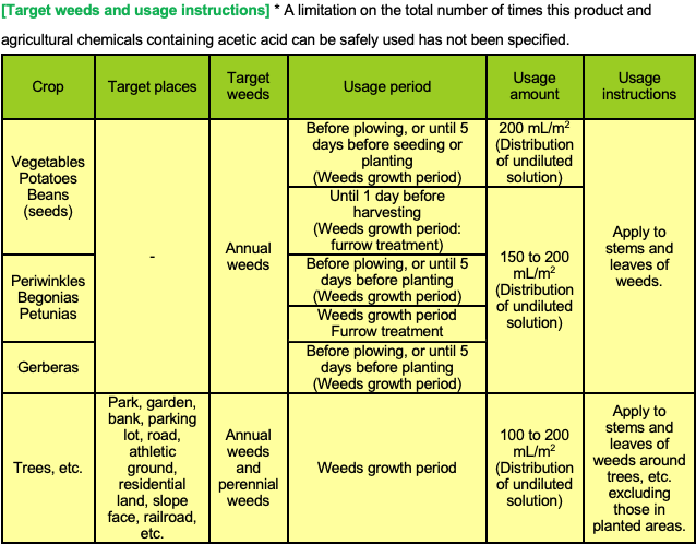 Table of targets for effective application